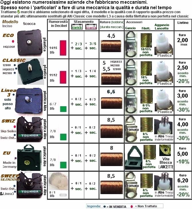 Confronto fra varie meccaniche orologio for Batterie orologi tabella